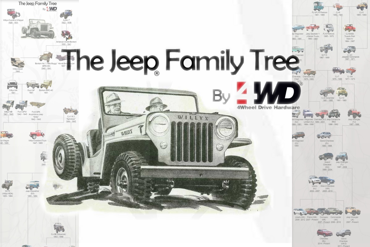 Jeep-Family-Tree-4WD