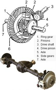 differential gear ratio  tire size guide offroaderscom